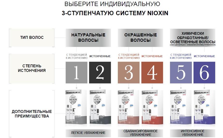 http://nioxinstore.ru/images/upload/Подбор%20системы.jpg